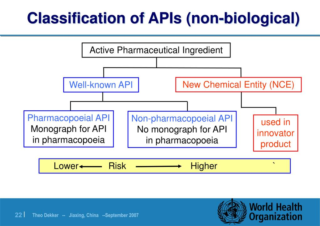 Classification of APIs (non-biological)