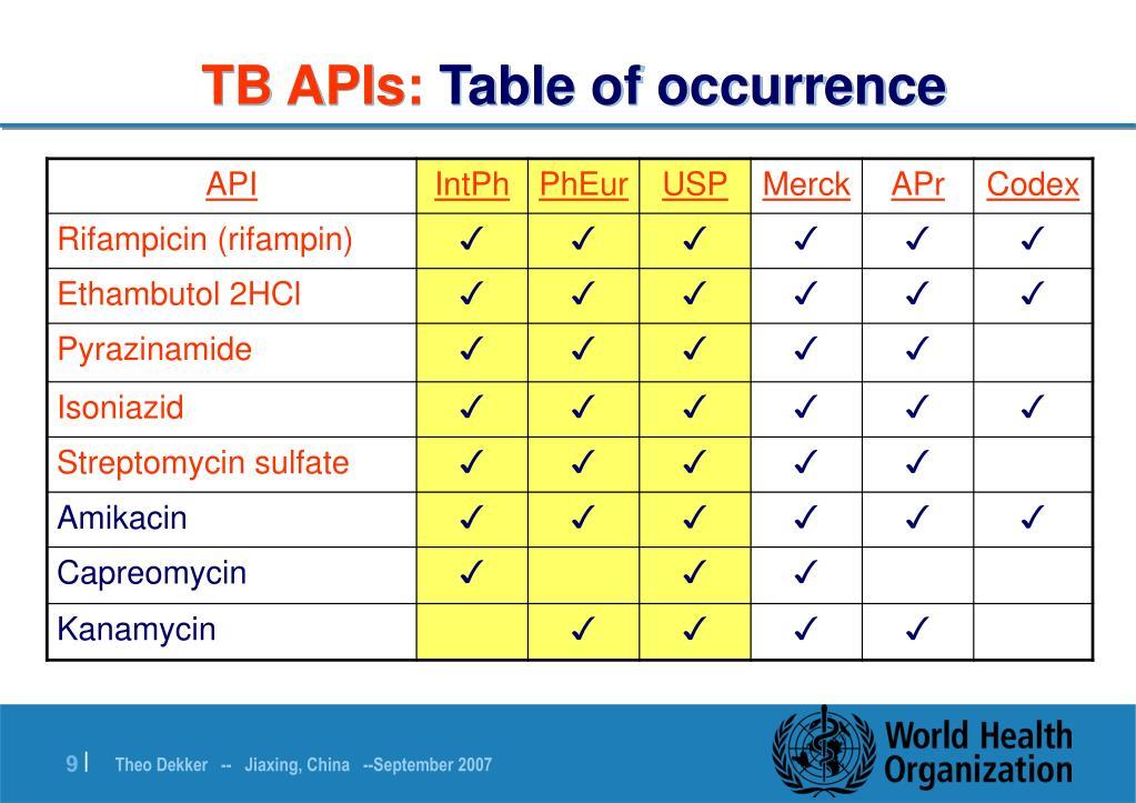 TB APIs: