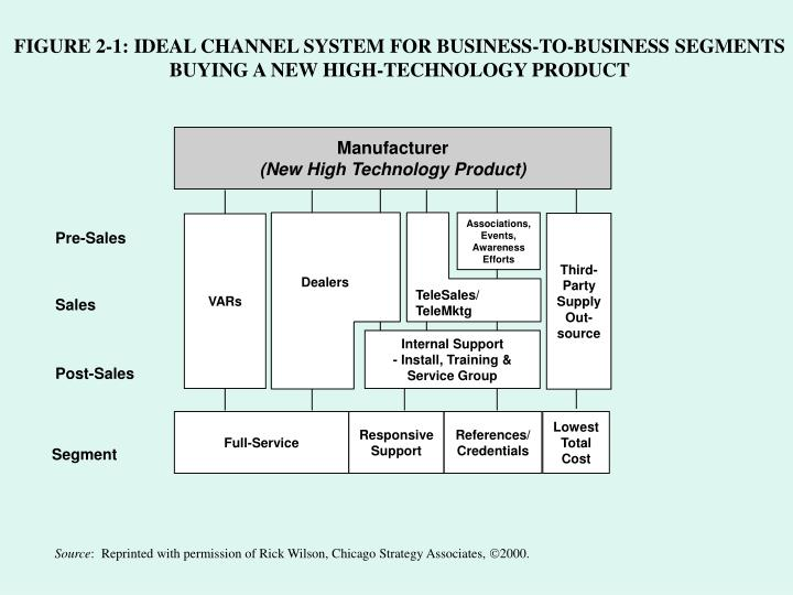 FIGURE 2-1: IDEAL CHANNEL SYSTEM FOR BUSINESS-TO-BUSINESS SEGMENTS BUYING A NEW HIGH-TECHNOLOGY PRODUCT