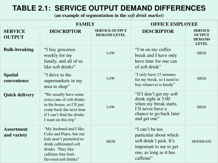 TABLE 2.1:  SERVICE OUTPUT DEMAND DIFFERENCES