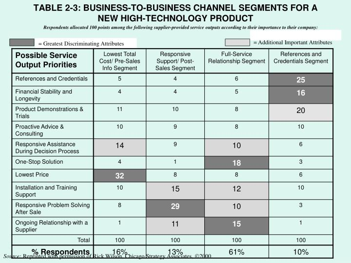 TABLE 2-3: BUSINESS-TO-BUSINESS CHANNEL SEGMENTS FOR A NEW HIGH-TECHNOLOGY PRODUCT