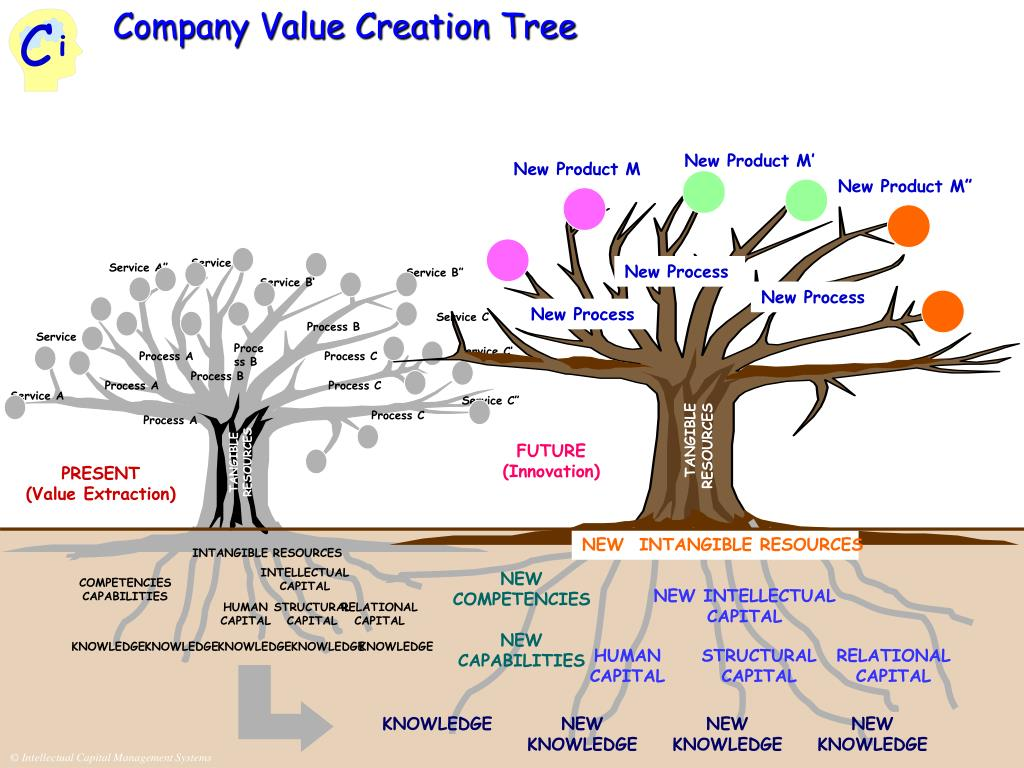 Company Value Creation Tree