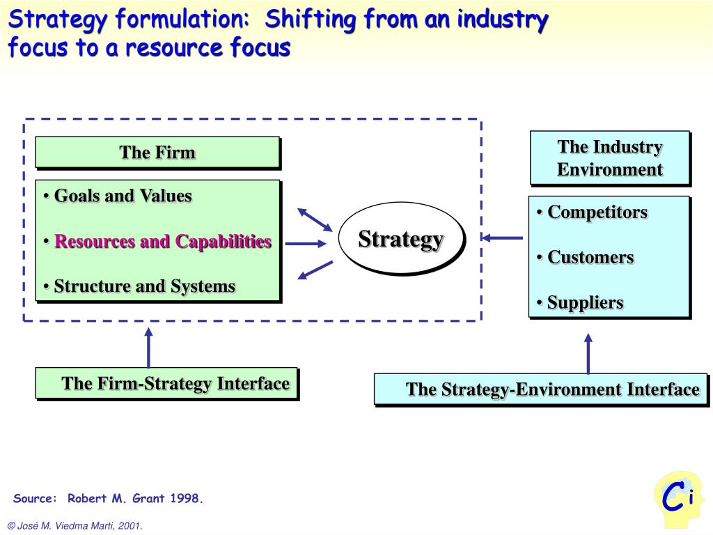Strategy formulation:  Shifting from an industry