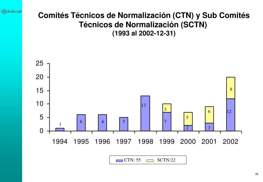 Comités Técnicos de Normalización (CTN) y Sub Comités