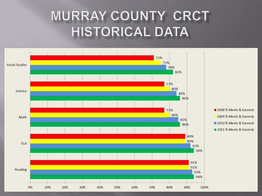 Murray County  CRCT Historical Data