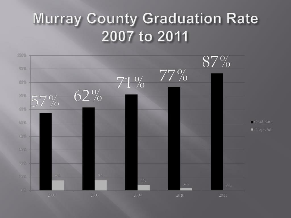 Murray County Graduation Rate