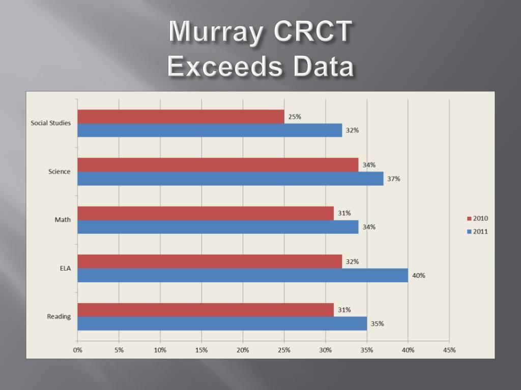 Murray CRCT