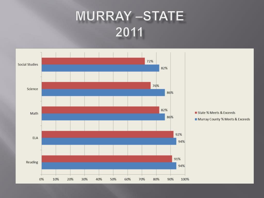 Murray –State