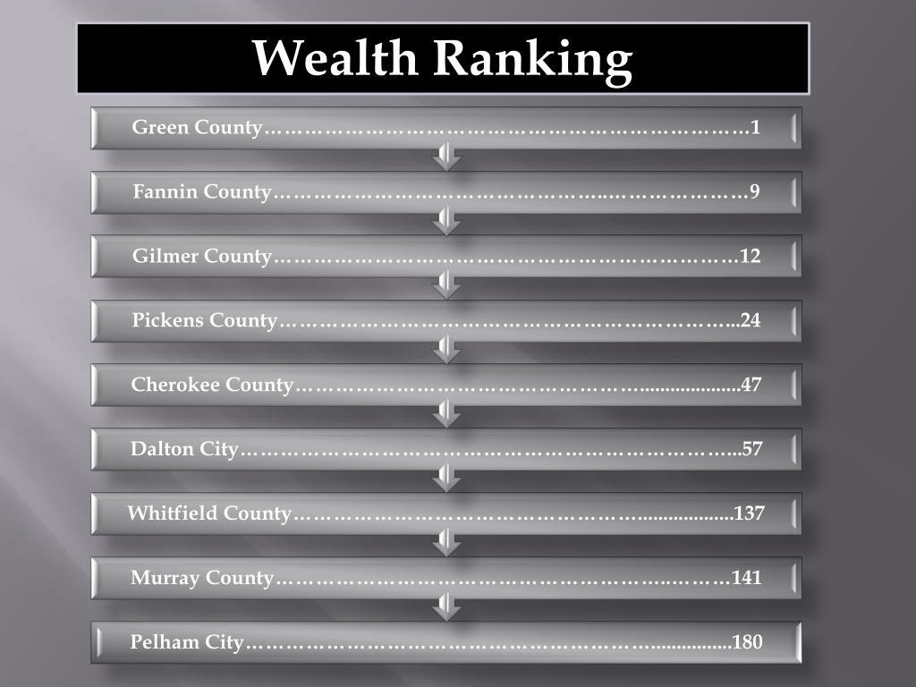 Wealth Ranking