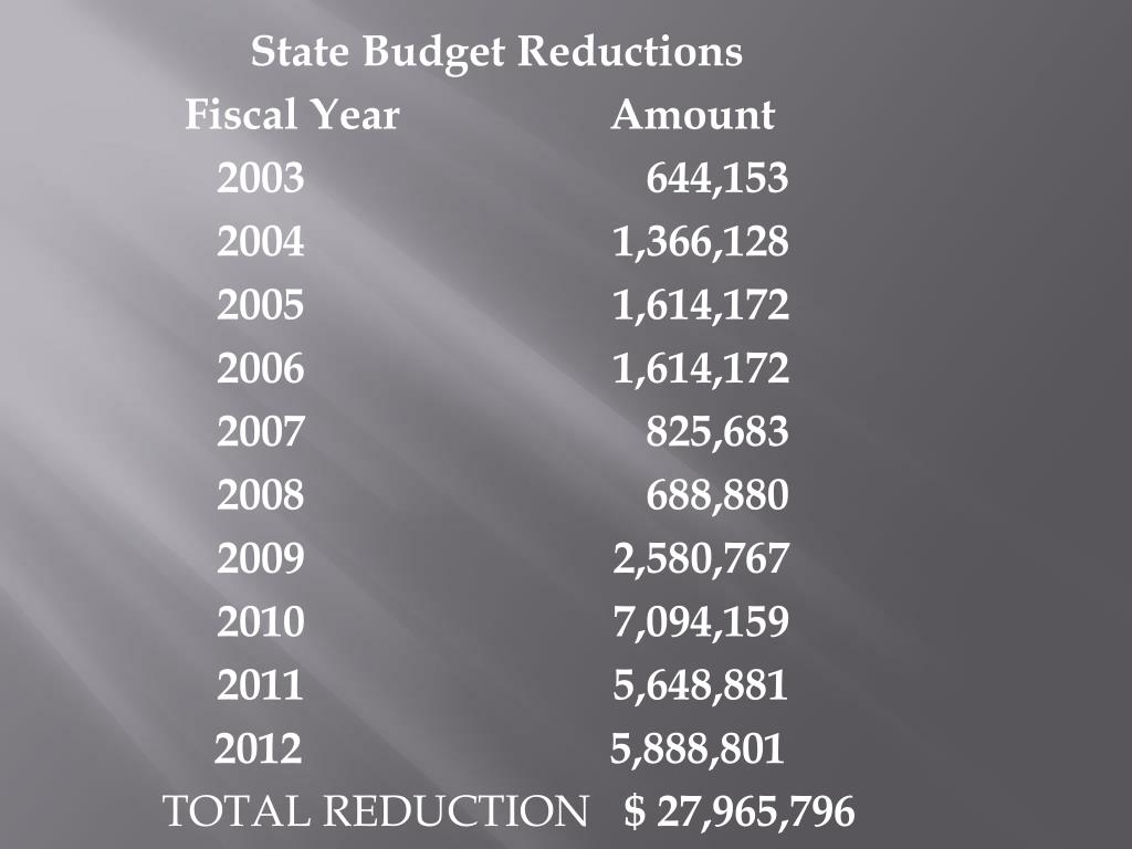 State Budget Reductions