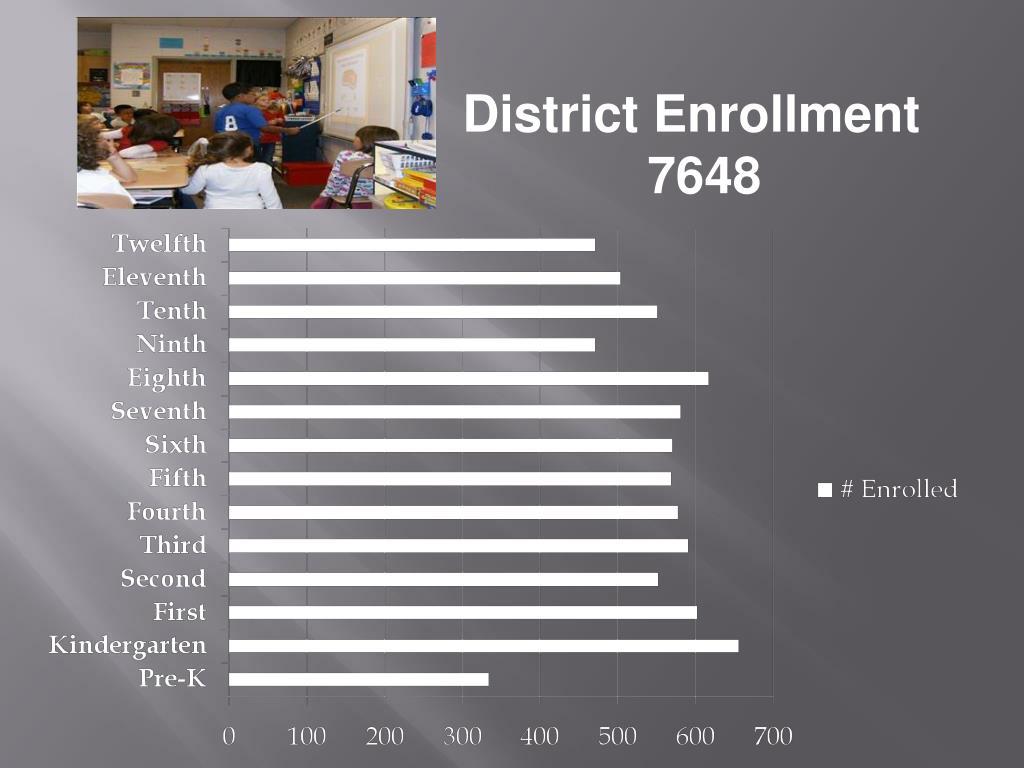 District Enrollment