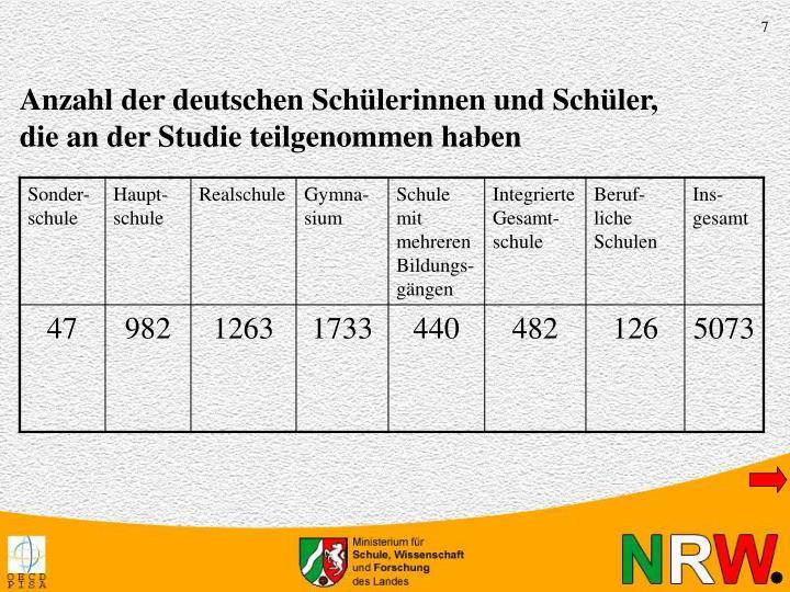 Anzahl der Studie-Teilnehmer