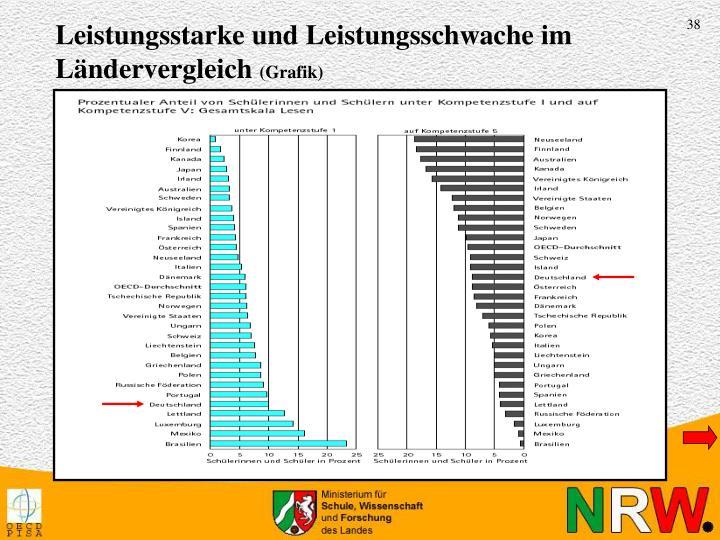 Leistungsstarke und Leistungsschwache im Ländervergleich