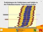 testleistungen der sch lerinnen und sch ler in den teilnehmerstaaten naturwissenschaften