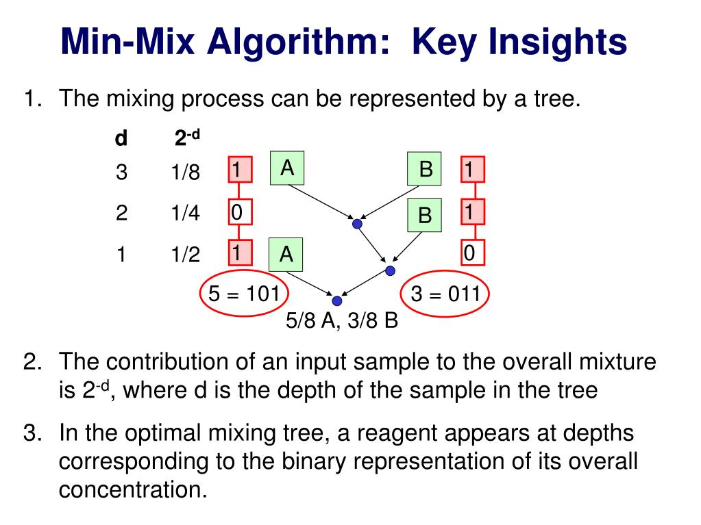 Min-Mix Algorithm:  Key Insights
