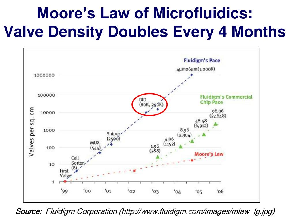 Moore's Law of