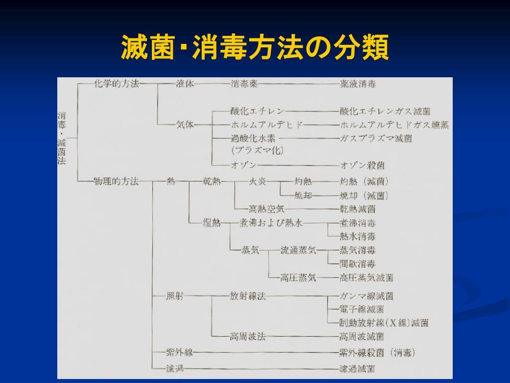 滅菌・消毒方法の分類