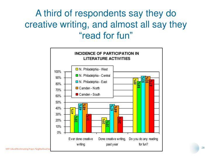 "A third of respondents say they do creative writing, and almost all say they ""read for fun"""