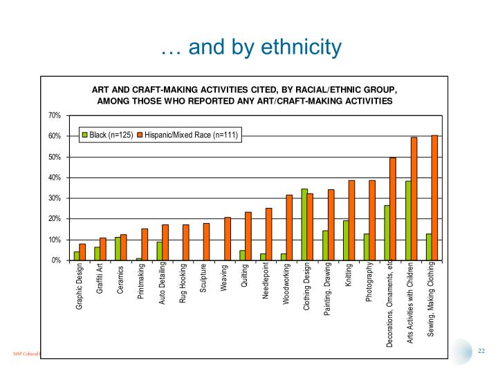 … and by ethnicity