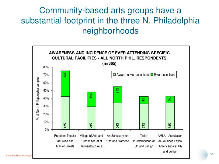 Community-based arts groups have a substantial footprint in the three N. Philadelphia neighborhoods