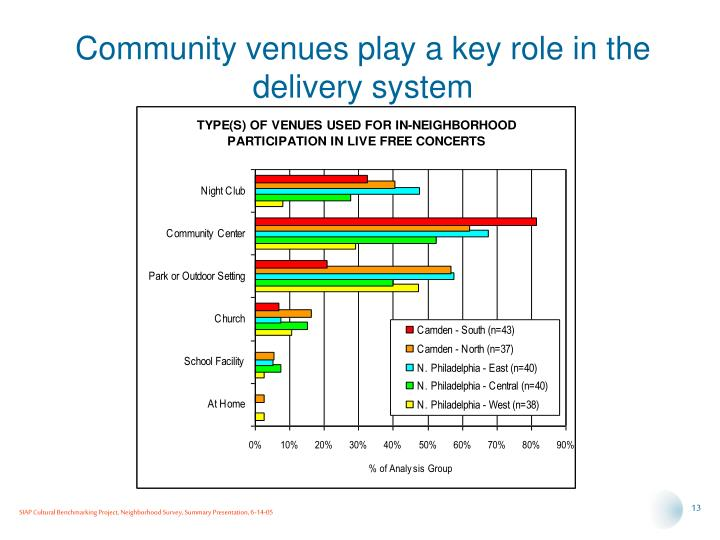 Community venues play a key role in the delivery system