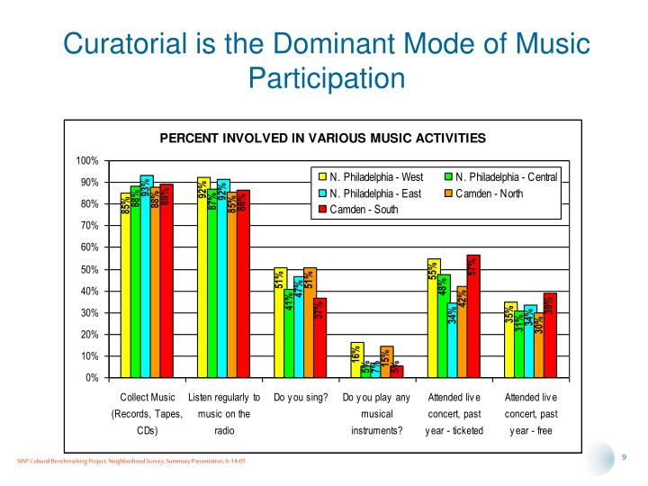 Curatorial is the Dominant Mode of Music Participation