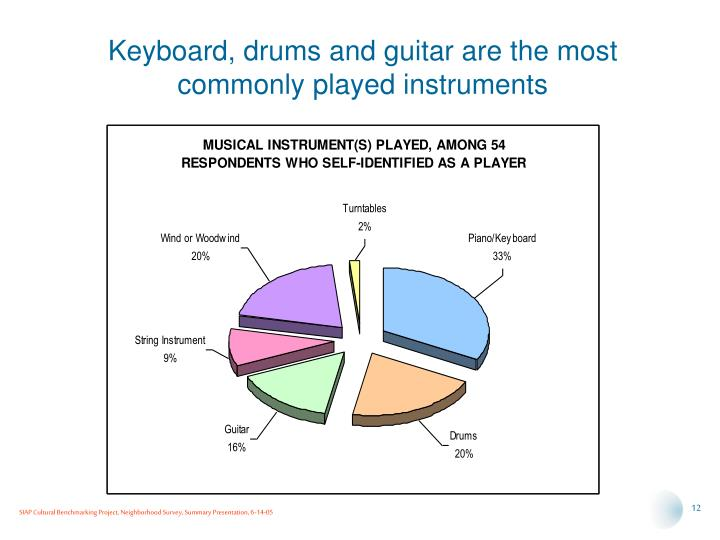 Keyboard, drums and guitar are the most commonly played instruments