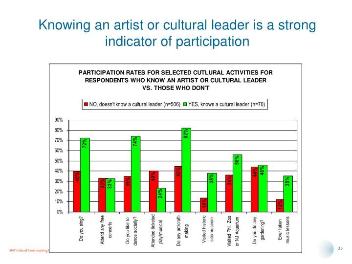 Knowing an artist or cultural leader is a strong indicator of participation