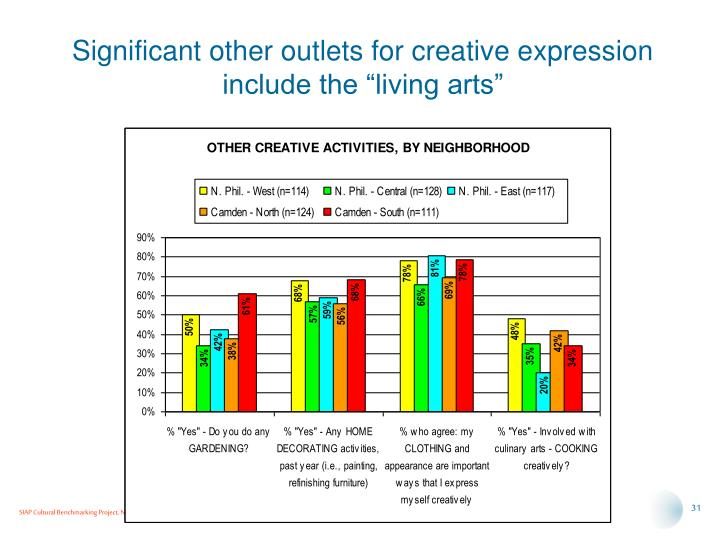 "Significant other outlets for creative expression include the ""living arts"""