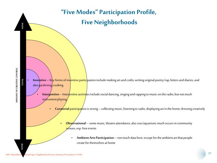 """Five Modes"" Participation Profile,"