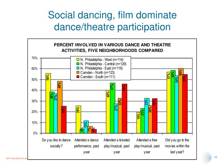 Social dancing, film dominate dance/theatre participation