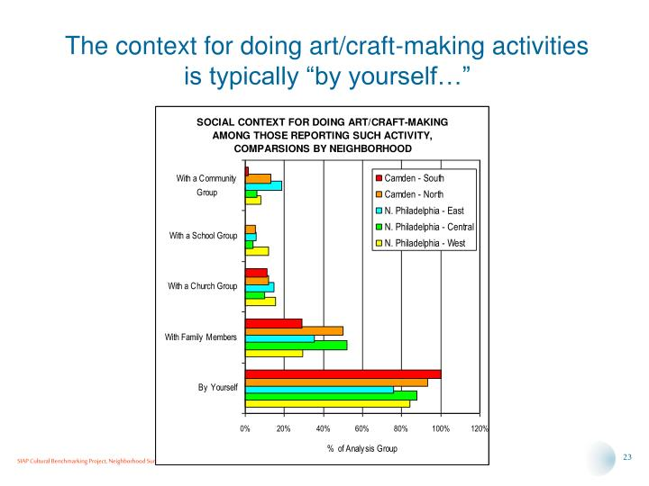 "The context for doing art/craft-making activities is typically ""by yourself…"""