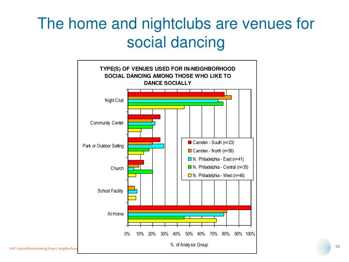 The home and nightclubs are venues for social dancing