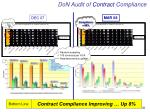 don audit of contract compliance