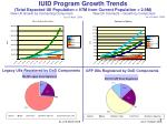 iuid program growth trends total expected uii population 97m from current population 2 9m