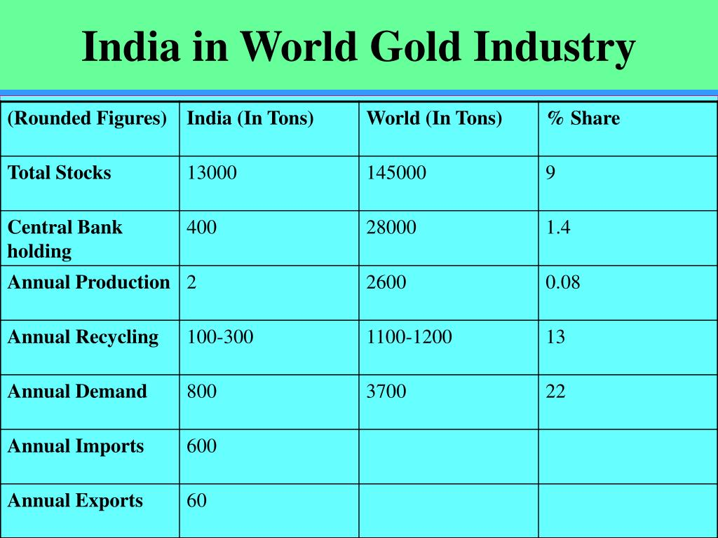 India in World Gold Industry