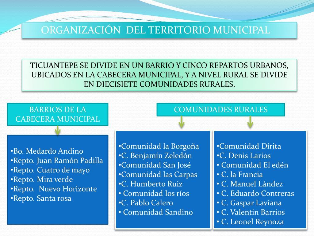 ORGANIZACIÓN  DEL TERRITORIO MUNICIPAL