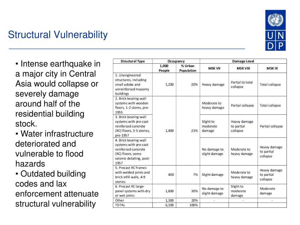 Structural Vulnerability