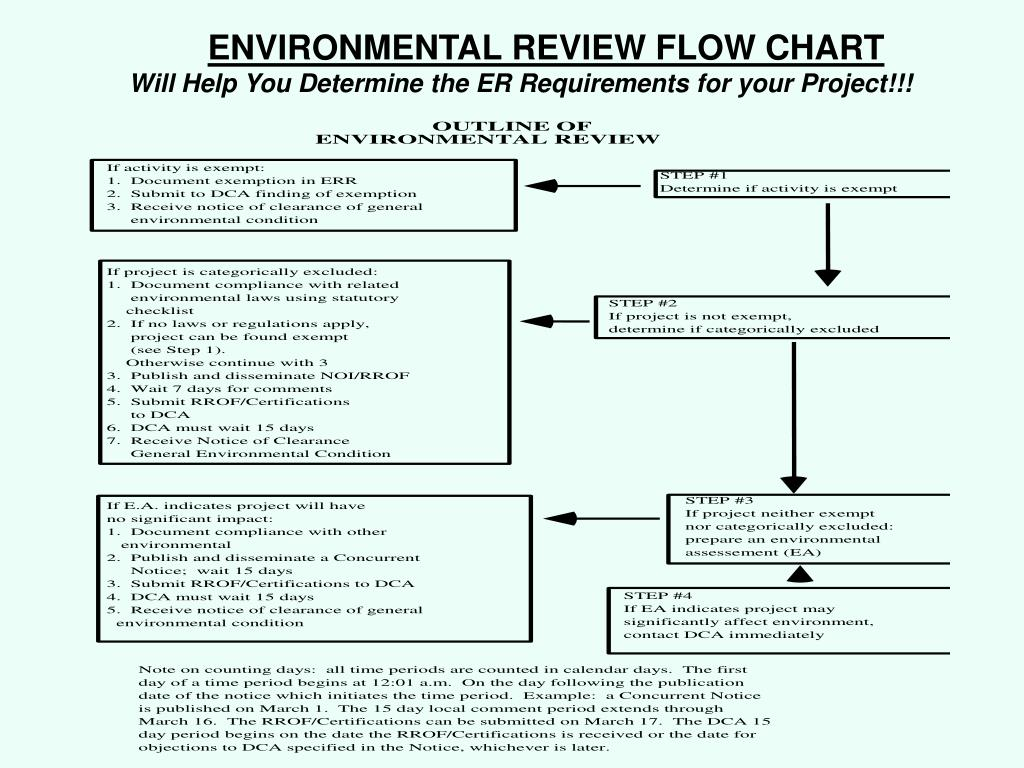 ENVIRONMENTAL REVIEW FLOW CHART