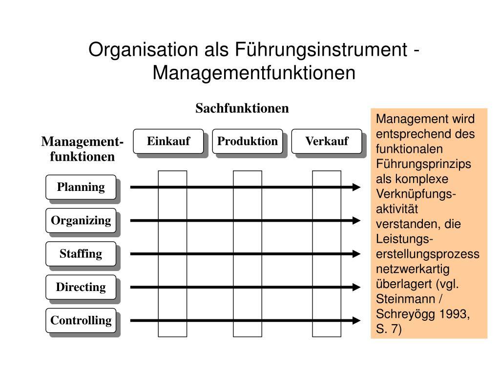 Organisation als Führungsinstrument - Managementfunktionen