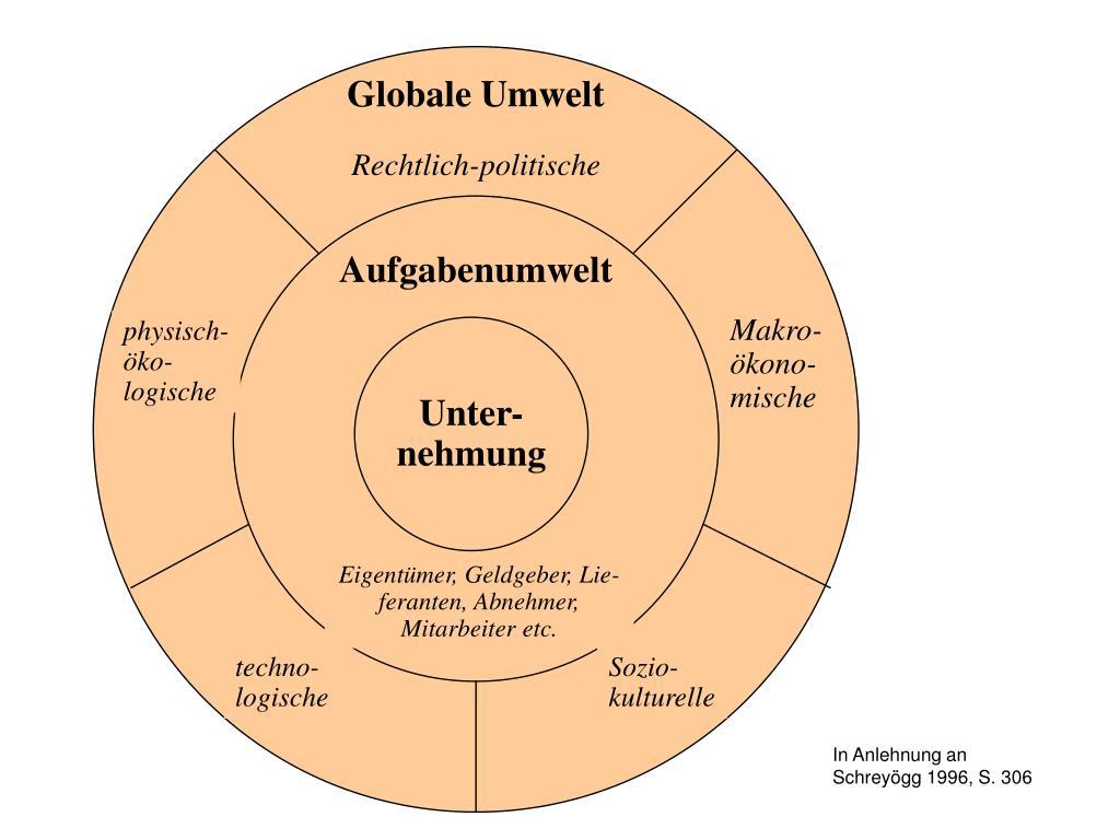 Globale Umwelt