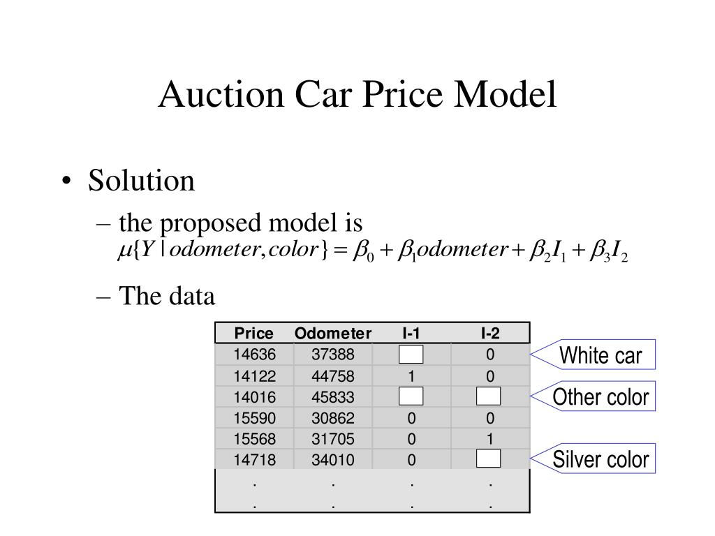 Auction Car Price Model