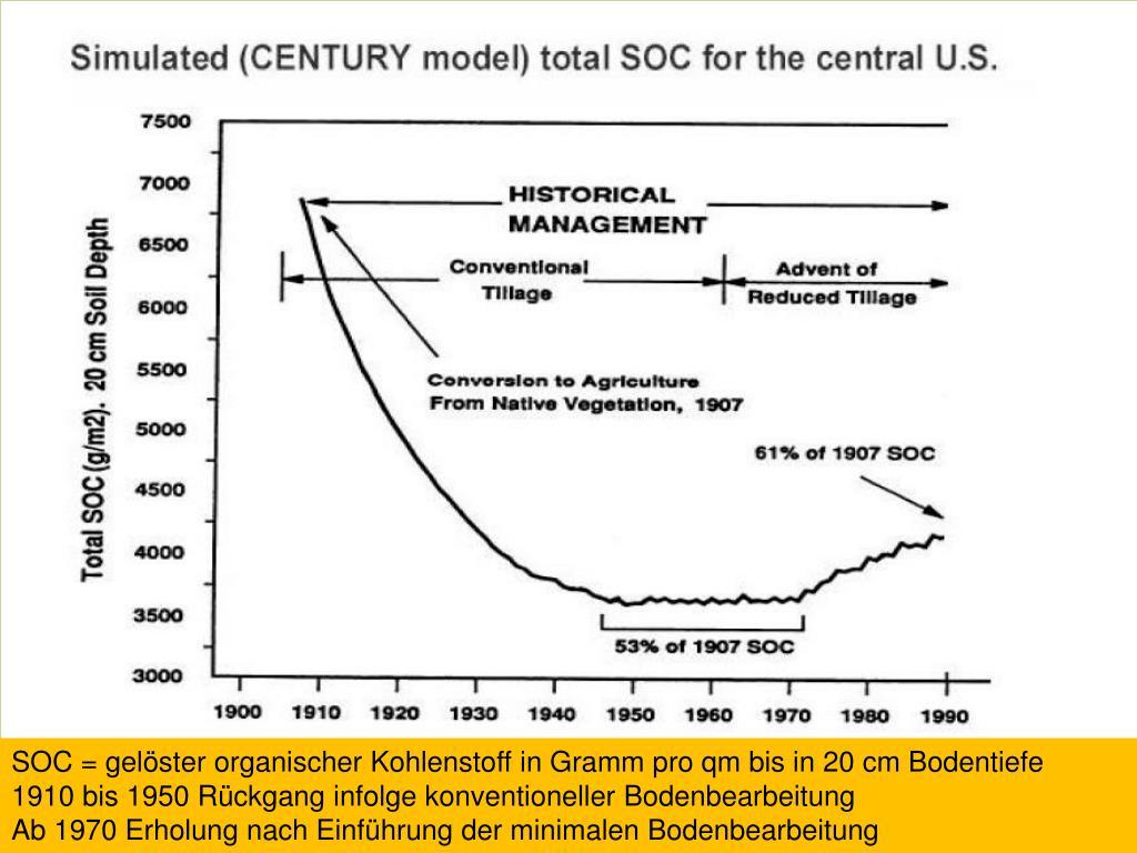 SOC = gelöster organischer Kohlenstoff in Gramm pro qm bis in 20 cm Bodentiefe