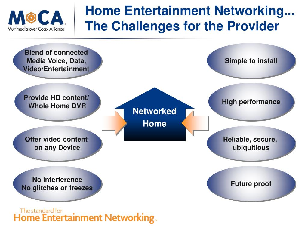 Home Entertainment Networking...