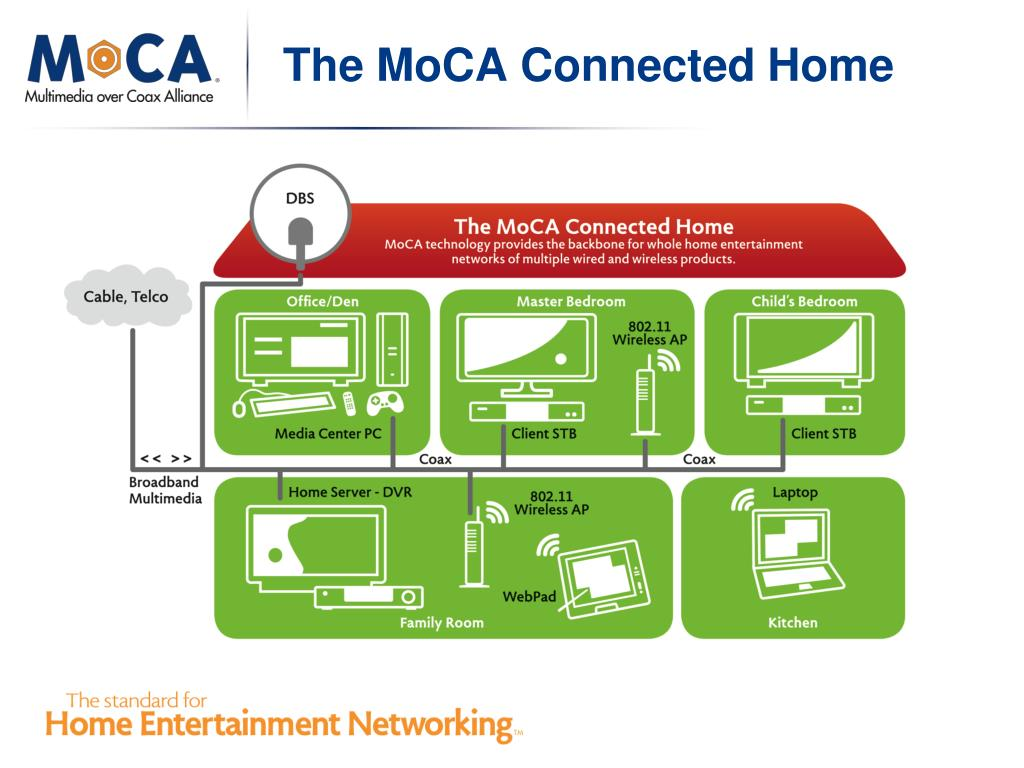 The MoCA Connected Home