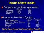 impact of new model