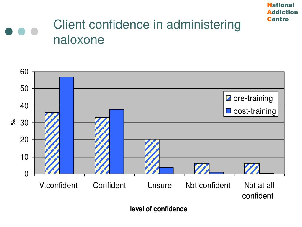 Client confidence in administering naloxone