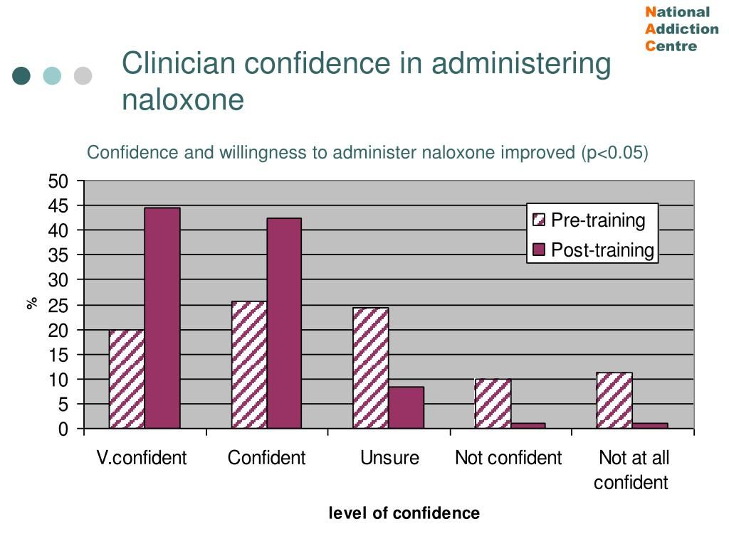 Clinician confidence in administering naloxone
