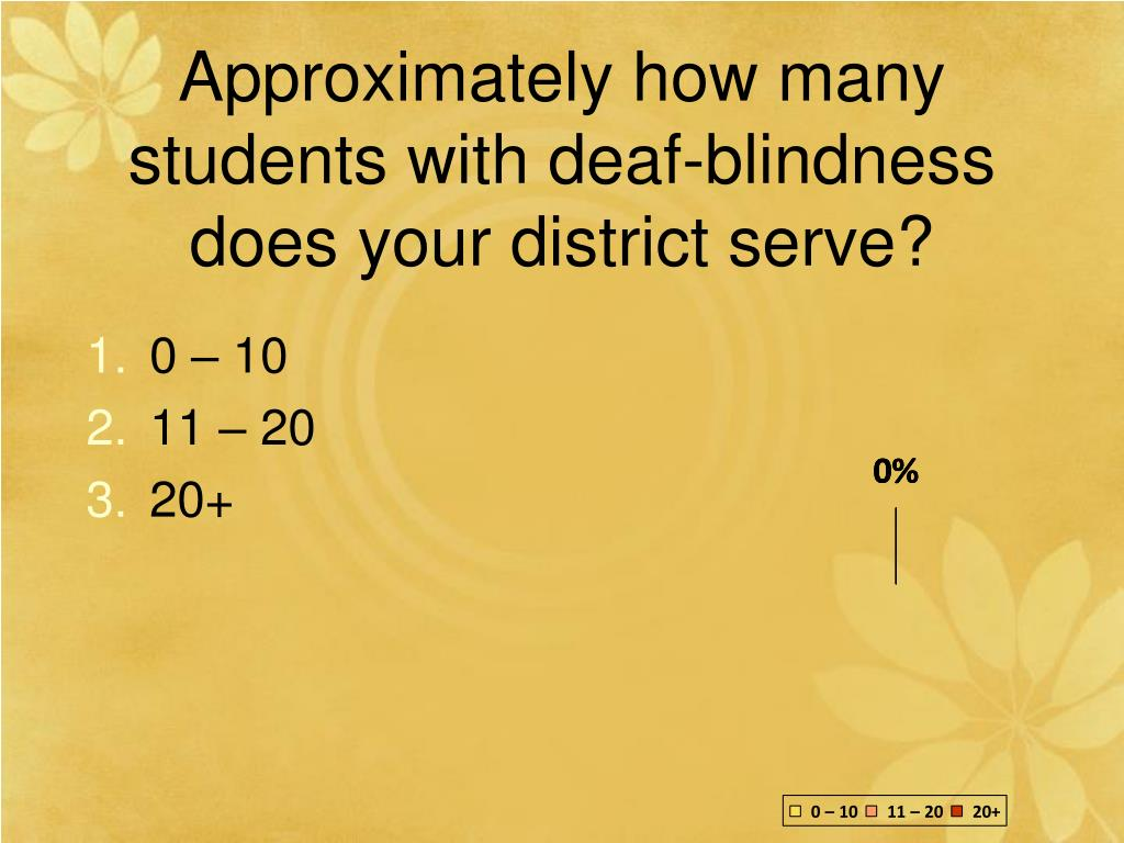 Approximately how many students with deaf-blindness does your district serve?
