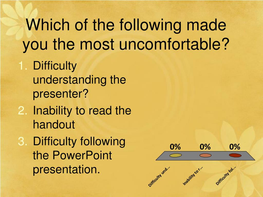 Which of the following made you the most uncomfortable?